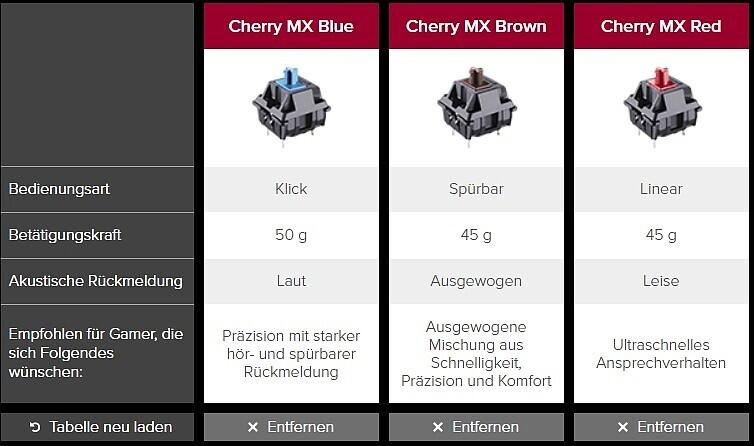 Keyboard hyperx alloy fps test maximaler minimalismus for Minimalismus extrem